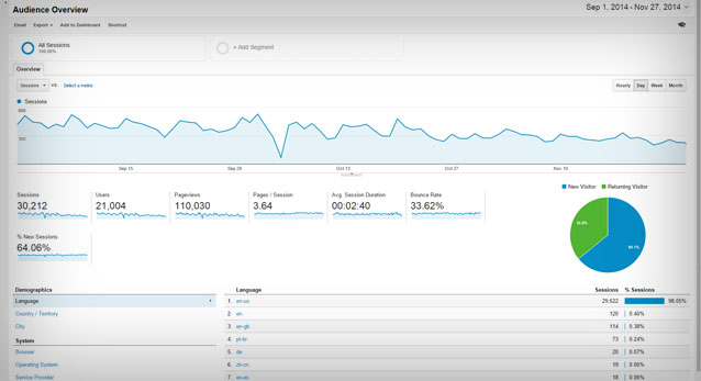 top 10 website analytics you should be measuring and learning from